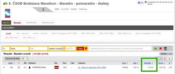 rezultāts: 4:15:09, kas ir par 7 minūtēm labāks par iepriekšējo maratona rezultātu