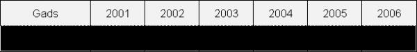 Dalībnieku skaits (Starptautiskajā) Rīgas maratonā