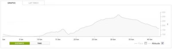 Atēnu Maratona trases augstuma līkne